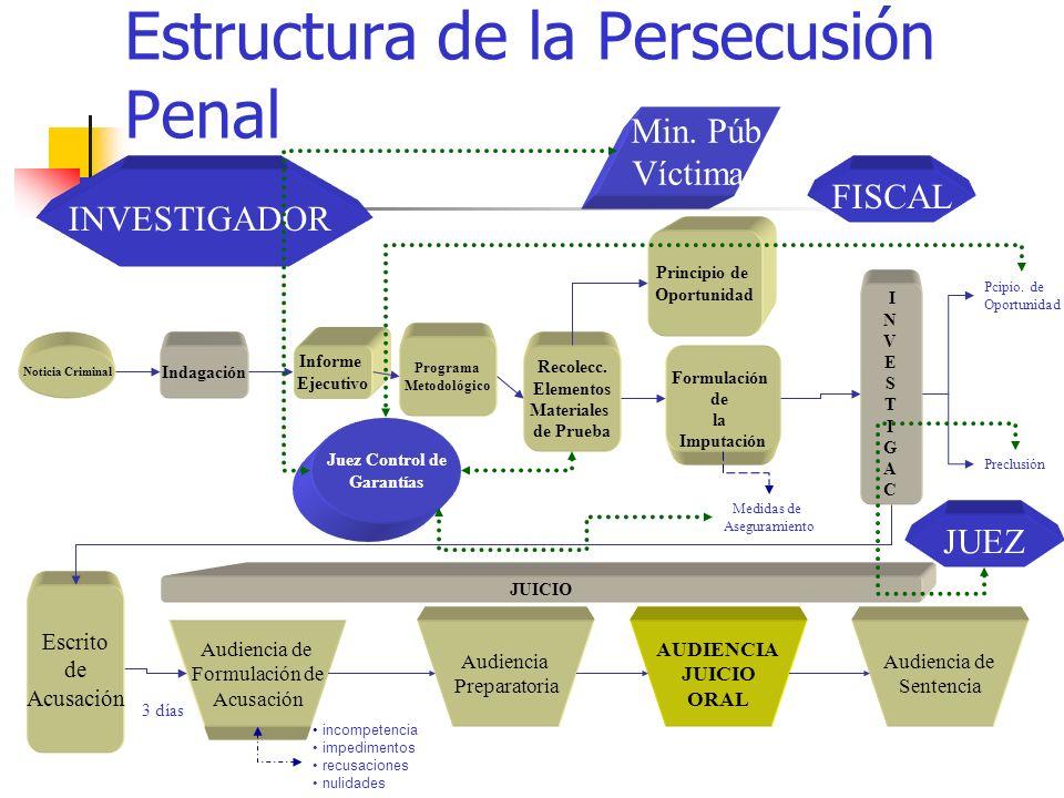 Estructura de la Persecusión Penal Noticia Criminal Informe Ejecutivo Programa Metodológico Recolecc. Elementos Materiales de Prueba Indagación Juez C