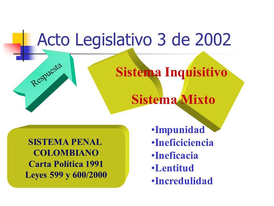 Acto Legislativo 3 de 2002 SISTEMA PENAL COLOMBIANO Carta Política 1991 Leyes 599 y 600/2000 Sistema Inquisitivo Sistema Mixto Respuesta Impunidad Ine