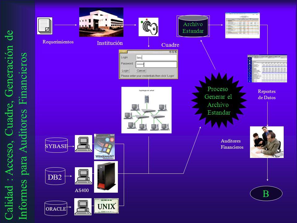 Requerimientos Institución DB2 SYBASE ORACLE AS400 Cuadre Reportes de Datos Auditores Financieros B Archivo Estandar Proceso Generar el Archivo Estand