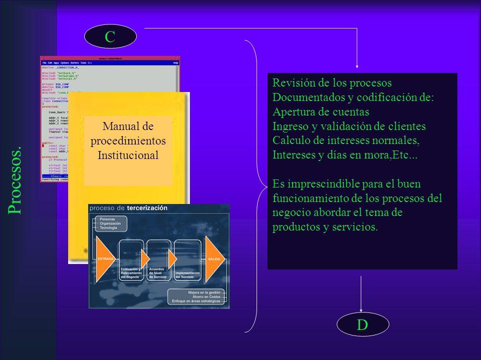 Procesos. C Revisión de los procesos Documentados y codificación de: Apertura de cuentas Ingreso y validación de clientes Calculo de intereses normale