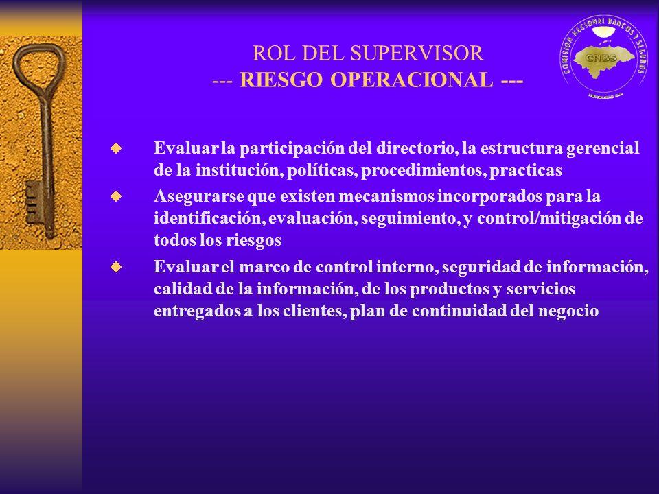 ROL DEL SUPERVISOR --- RIESGO OPERACIONAL --- Evaluar la participación del directorio, la estructura gerencial de la institución, políticas, procedimi
