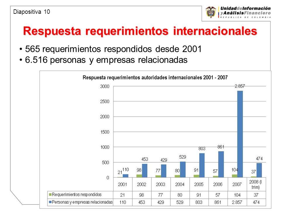 Unidad de Información y Análisis Financiero República de Colombia Respuesta requerimientos internacionales 565 requerimientos respondidos desde 2001 6.516 personas y empresas relacionadas Diapositiva 10