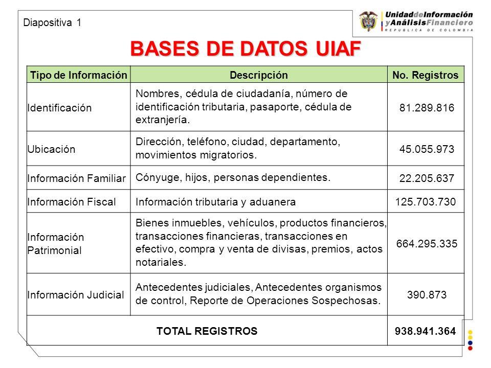 Unidad de Información y Análisis Financiero República de Colombia Distribución de ROS recibidos por la UIAF 2000 – 1 marzo 2008 Total: 90.574 Reportes de Operaciones Sospechosas (97%) (1%)(1.2%)(0.6%) Diapositiva 2