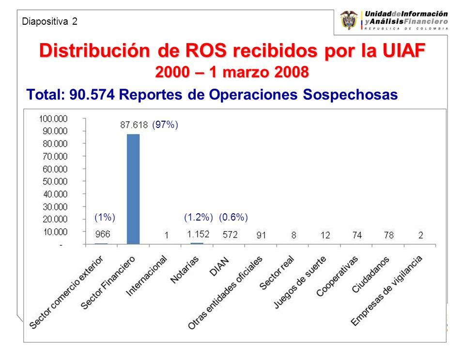 Unidad de Información y Análisis Financiero República de Colombia ROS enviados por el sector comercio exterior 2000 – marzo 2008 90.574 total ROS en la base de datos de la UIAF 966 ROS del sector comercio exterior = 1% del total de la información 966 ROS con 816 personas, 355 empresas USD $4.076 millones Diapositiva 3