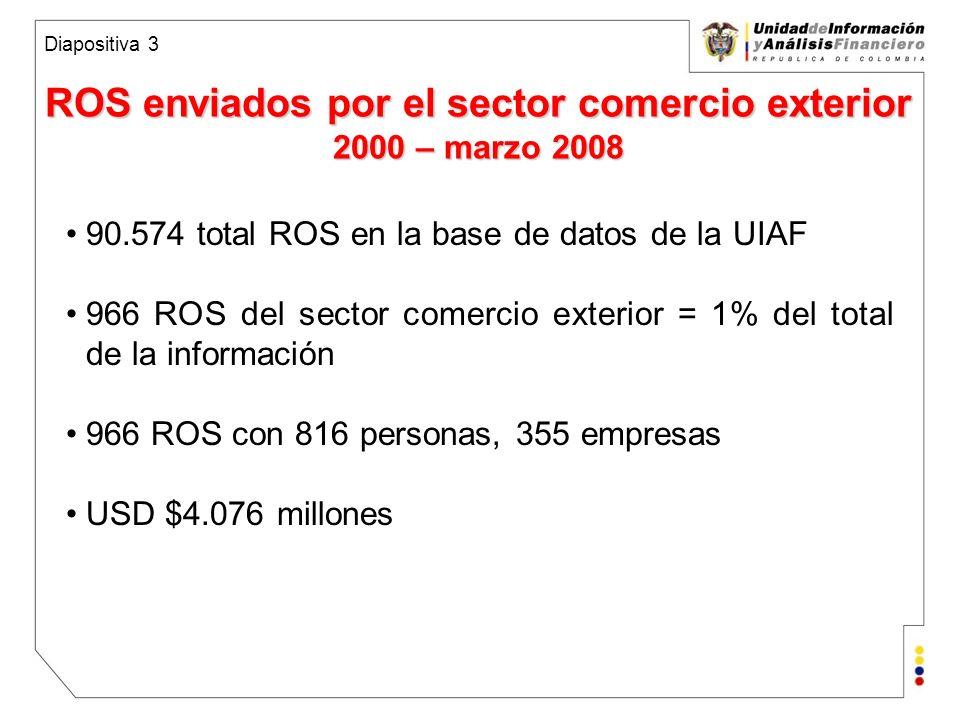 Unidad de Información y Análisis Financiero República de Colombia Descripción ROS enviados por sector comercio exterior 1999 – marzo 2008 1 179 196 83 27 148 117 92 109 14 Diapositiva 4 Total: 90.574 ROS y 966 del sector