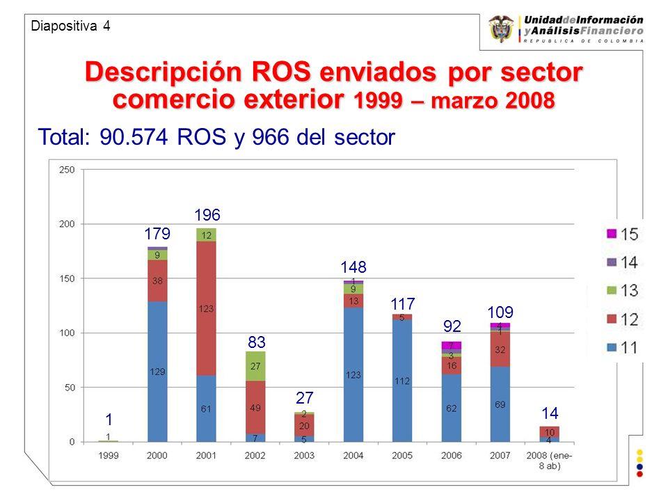 Unidad de Información y Análisis Financiero República de Colombia Descripción de ROS enviados por DIAN 2000 – abril 2008 2 58 43 34 86 64 126 114 45 Diapositiva 5 Total: 90.574 ROS y 572 de la DIAN