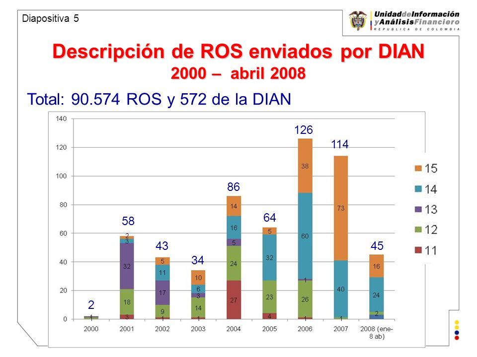 Unidad de Información y Análisis Financiero República de Colombia Análisis de Transacciones Cambiarias 2005 – 2007 Diapositiva 6 Transacciones cambiarias cuyos montos son iguales o superiores a USD 200 o su equivalente en otro tipo de divisa.