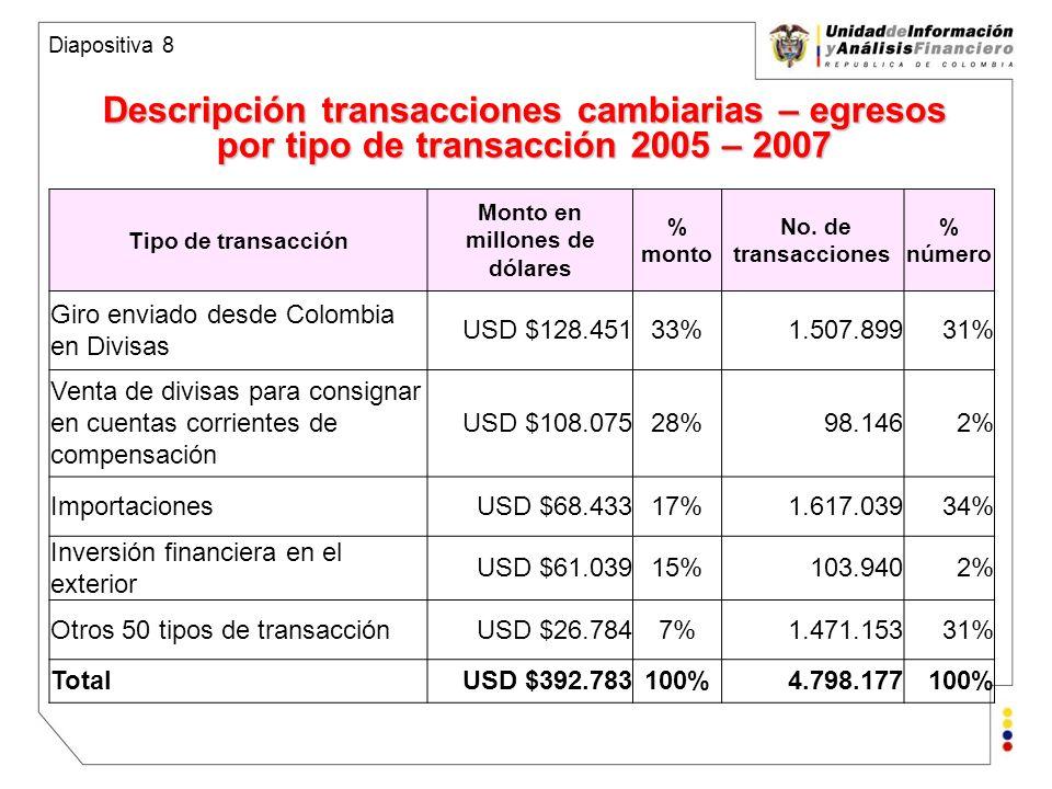 Unidad de Información y Análisis Financiero República de Colombia Descripción transacciones cambiarias – egresos por tipo de transacción 2005 – 2007 Diapositiva 8 Tipo de transacción Monto en millones de dólares % monto No.