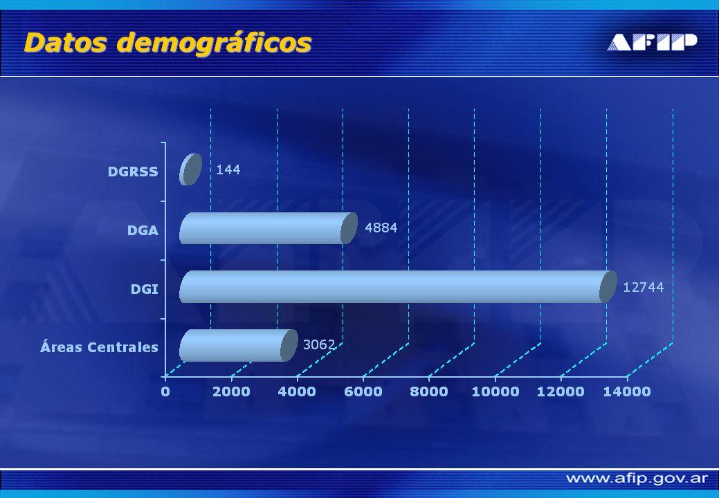 DistribuciónCapital10.985 (53%) Interior9.770 (47%) DistribuciónCapital10.985 (53%) Interior9.770 (47%) EdadPromedio43 años Hasta 39 años7.930 (38%) EdadPromedio43 años Hasta 39 años7.930 (38%) AntigüedadPromedio16 años Hasta 4 años3.120 (15%) AntigüedadPromedio16 años Hasta 4 años3.120 (15%) Nivel de estudiosUniversitario o superior 50% Nivel de estudiosUniversitario o superior 50% Profesionales hasta 35 años2.580 (12,5%) Profesionales hasta 35 años2.580 (12,5%) Jefaturas por nivelGerencial 80 (0,4%) Intermedio731 (3,5%) de Base2.536 (12,2%) Jefaturas por nivelGerencial 80 (0,4%) Intermedio731 (3,5%) de Base2.536 (12,2%)