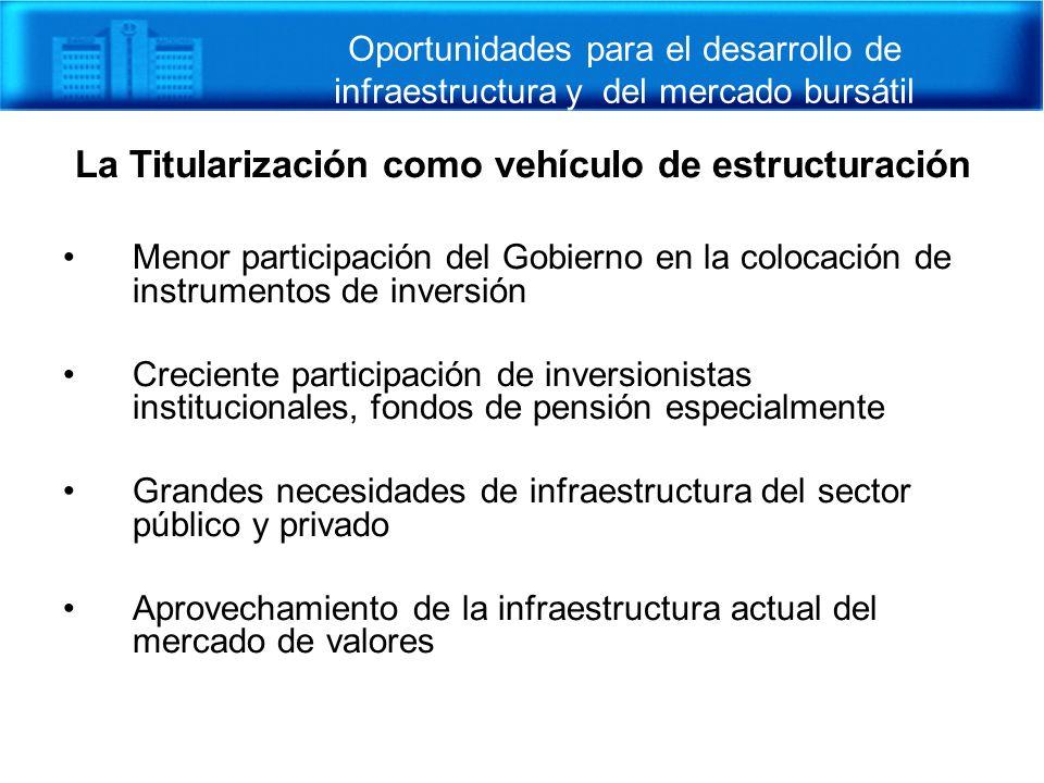La Titularización como vehículo de estructuración Menor participación del Gobierno en la colocación de instrumentos de inversión Creciente participaci