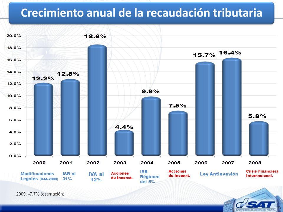 IVA al 12% ISR Régimen del 5% Ley Antievasión ISR al 31% Acciones de Inconst. Crisis Financiera Internacional. Modificaciones Legales (D44-2000) Accio