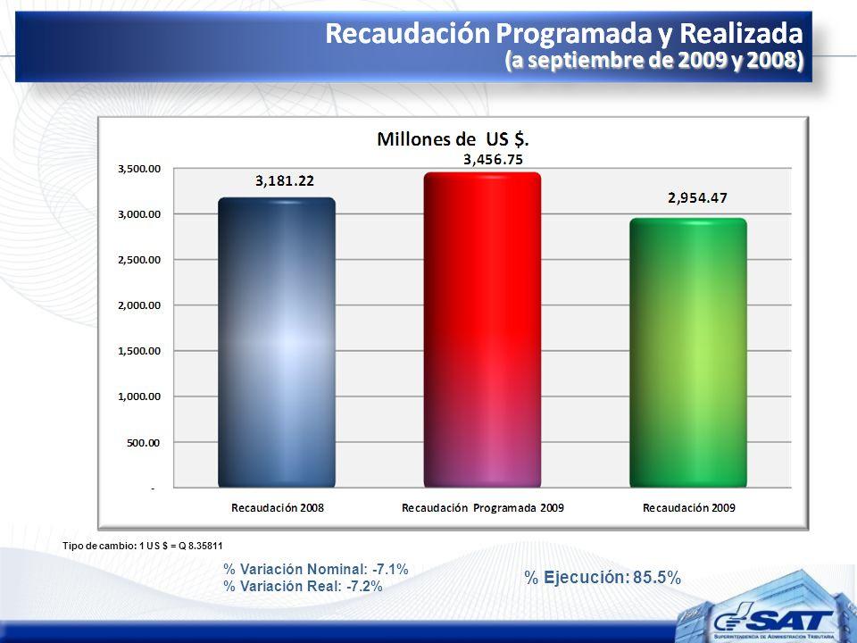 Tipo de cambio: 1 US $ = Q 8.35811 % Variación Nominal: -7.1% % Variación Real: -7.2% % Ejecución: 85.5%