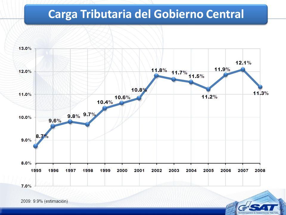 2009: 9.9% (estimación)