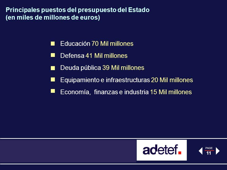 PAGE 11 Principales puestos del presupuesto del Estado (en miles de millones de euros) Educación 70 Mil millones Defensa 41 Mil millones Deuda pública 39 Mil millones Equipamiento e infraestructuras 20 Mil millones Economía, finanzas e industria 15 Mil millones