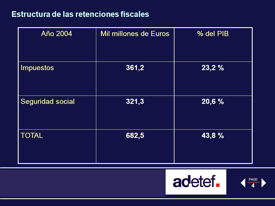 PAGE 4 Estructura de las retenciones fiscales 43,8 %682,5TOTAL 20,6 %321,3Seguridad social 23,2 %361,2Impuestos % del PIBMil millones de EurosAño 2004