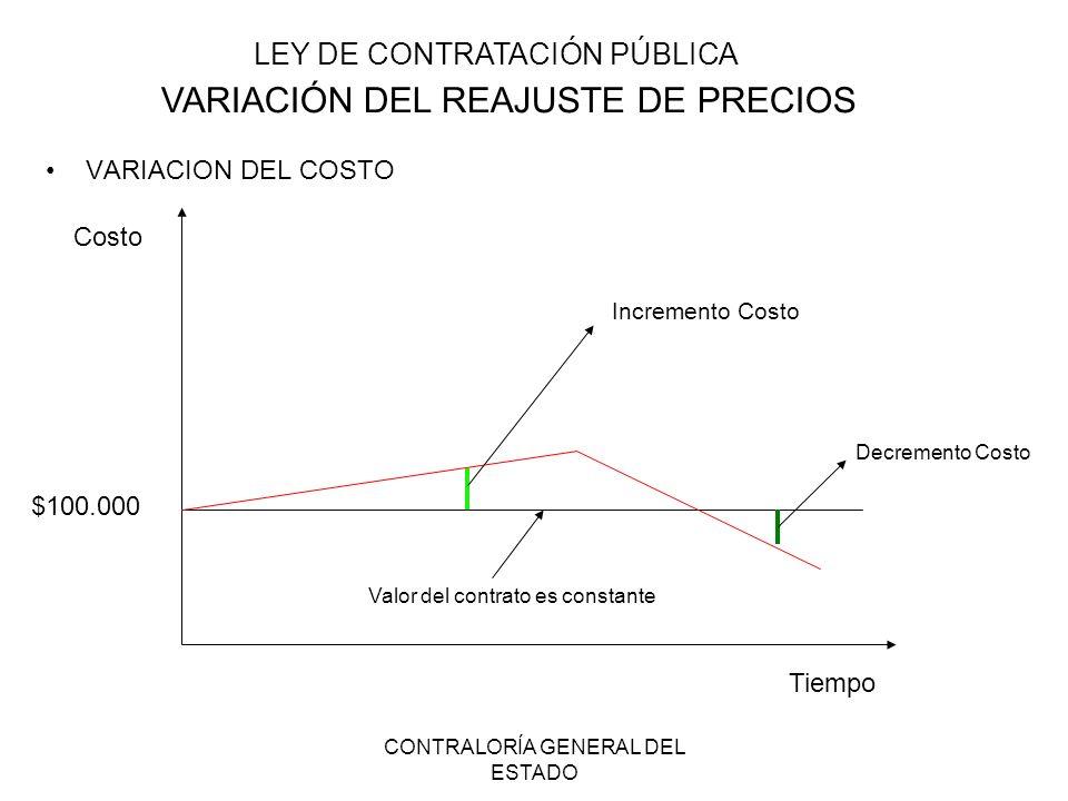 CONTRALORÍA GENERAL DEL ESTADO VARIACION DEL COSTO Costo Tiempo $100.000 Incremento Costo Decremento Costo Valor del contrato es constante LEY DE CONT