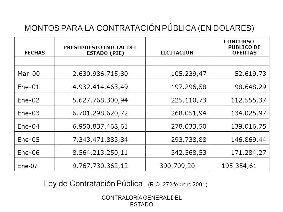 CONTRALORÍA GENERAL DEL ESTADO MONTOS PARA LA CONTRATACIÓN PÚBLICA (EN DOLARES) Ley de Contratación Pública (R.O. 272 febrero 2001) FECHAS PRESUPUESTO