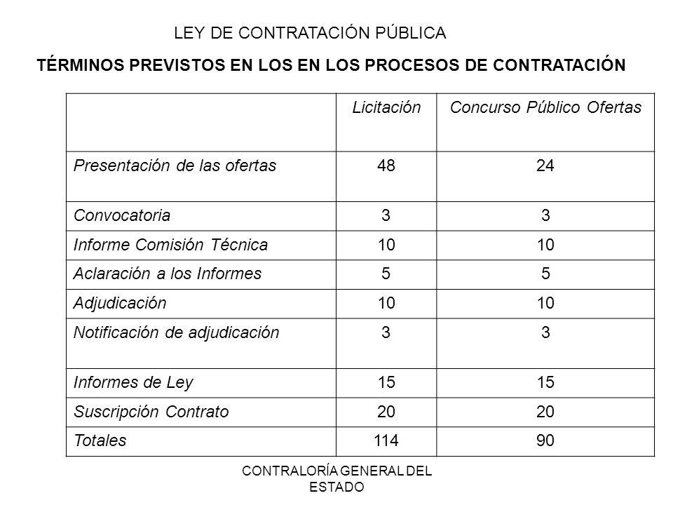 CONTRALORÍA GENERAL DEL ESTADO TÉRMINOS PREVISTOS EN LOS EN LOS PROCESOS DE CONTRATACIÓN LicitaciónConcurso Público Ofertas Presentación de las oferta