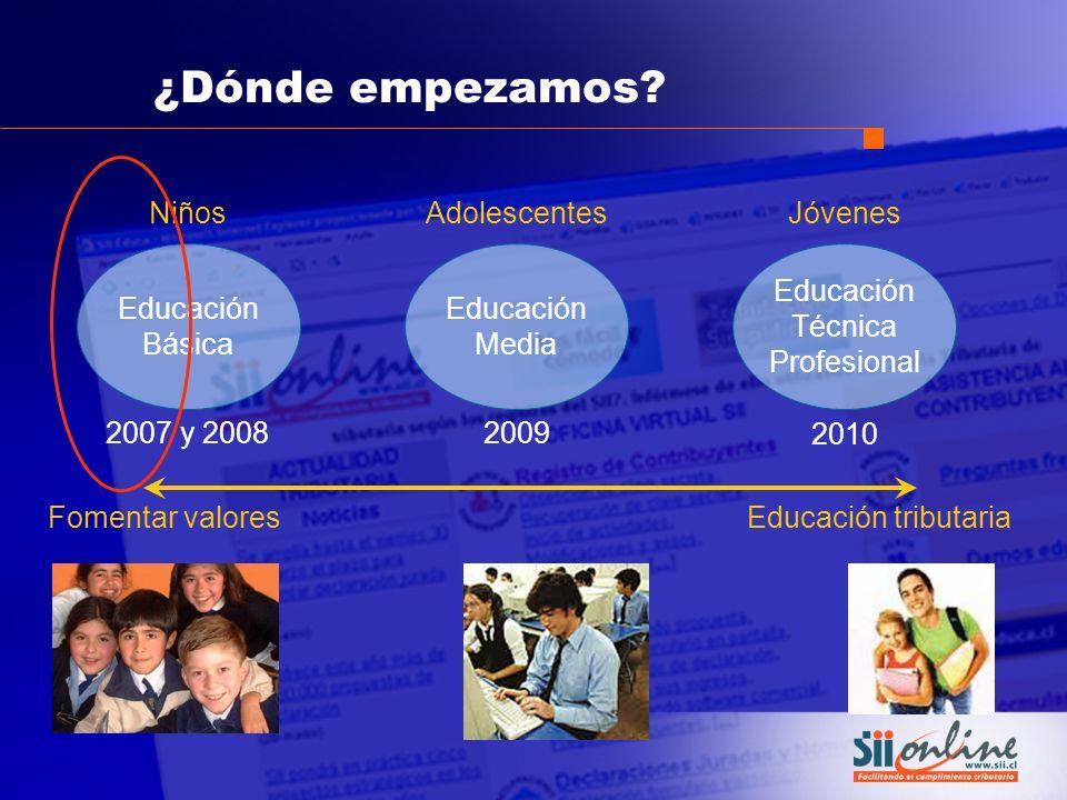 Educación Básica Educación Media Educación Técnica Profesional AdolescentesJóvenesNiños Fomentar valores Educación tributaria 2007 y 2008 2009 2010 ¿D