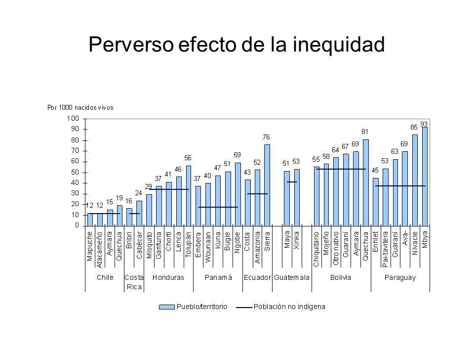 Perverso efecto de la inequidad