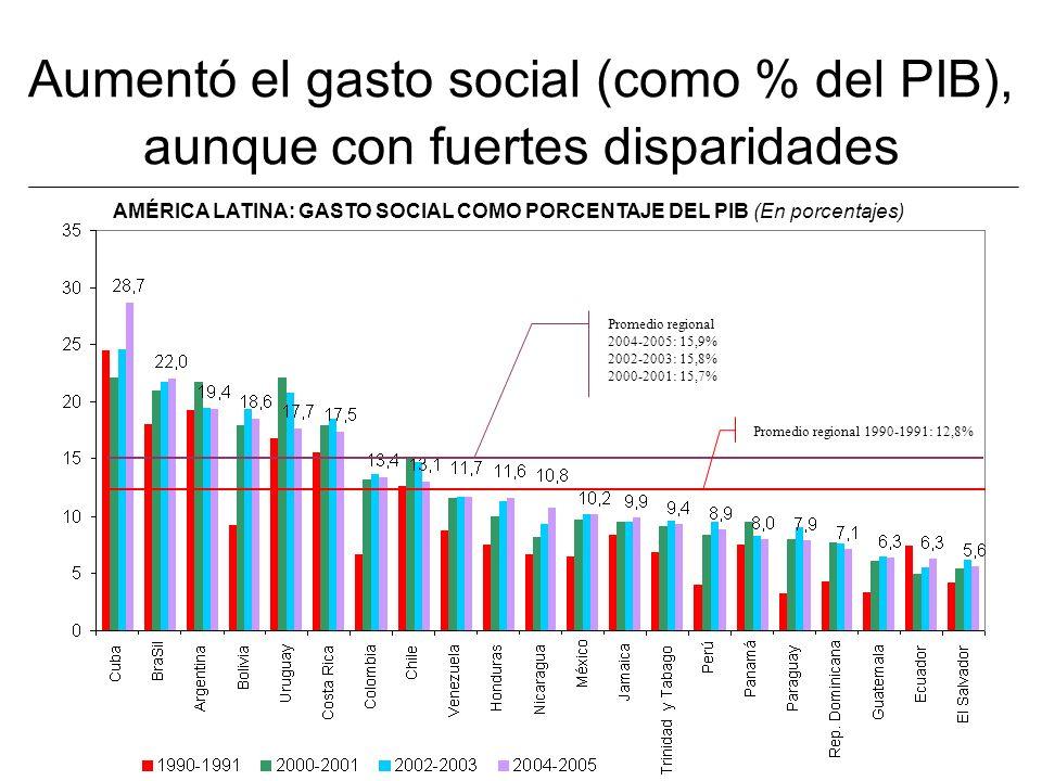 Aumentó el gasto social (como % del PIB), aunque con fuertes disparidades AMÉRICA LATINA: GASTO SOCIAL COMO PORCENTAJE DEL PIB (En porcentajes) Promedio regional 2004-2005: 15,9% 2002-2003: 15,8% 2000-2001: 15,7% Promedio regional 1990-1991: 12,8%