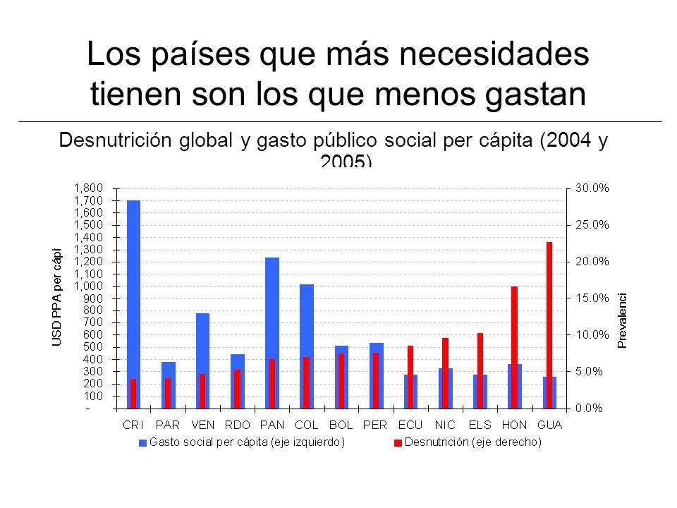 Los países que más necesidades tienen son los que menos gastan Desnutrición global y gasto público social per cápita (2004 y 2005)