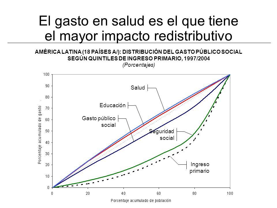 AMÉRICA LATINA (18 PAÍSES A/): DISTRIBUCIÓN DEL GASTO PÚBLICO SOCIAL SEGÚN QUINTILES DE INGRESO PRIMARIO, 1997/2004 (Porcentajes) El gasto en salud es el que tiene el mayor impacto redistributivo Salud Educación Gasto público social Seguridad social Ingreso primario