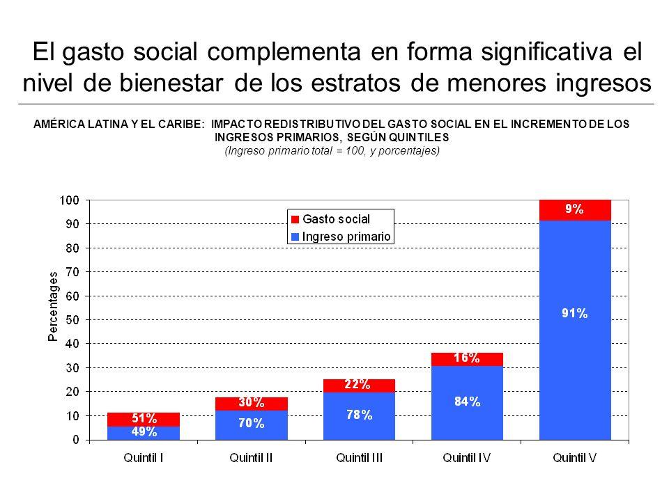 El gasto social complementa en forma significativa el nivel de bienestar de los estratos de menores ingresos AMÉRICA LATINA Y EL CARIBE: IMPACTO REDISTRIBUTIVO DEL GASTO SOCIAL EN EL INCREMENTO DE LOS INGRESOS PRIMARIOS, SEGÚN QUINTILES (Ingreso primario total = 100, y porcentajes)