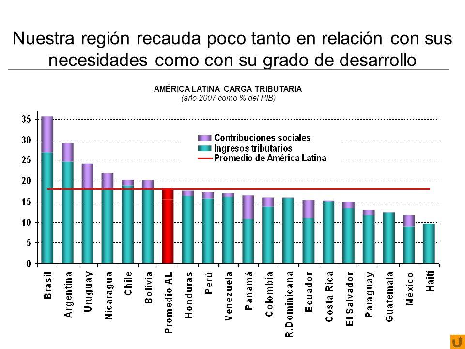 Nuestra región recauda poco tanto en relación con sus necesidades como con su grado de desarrollo AMÉRICA LATINA CARGA TRIBUTARIA (año 2007 como % del PIB)