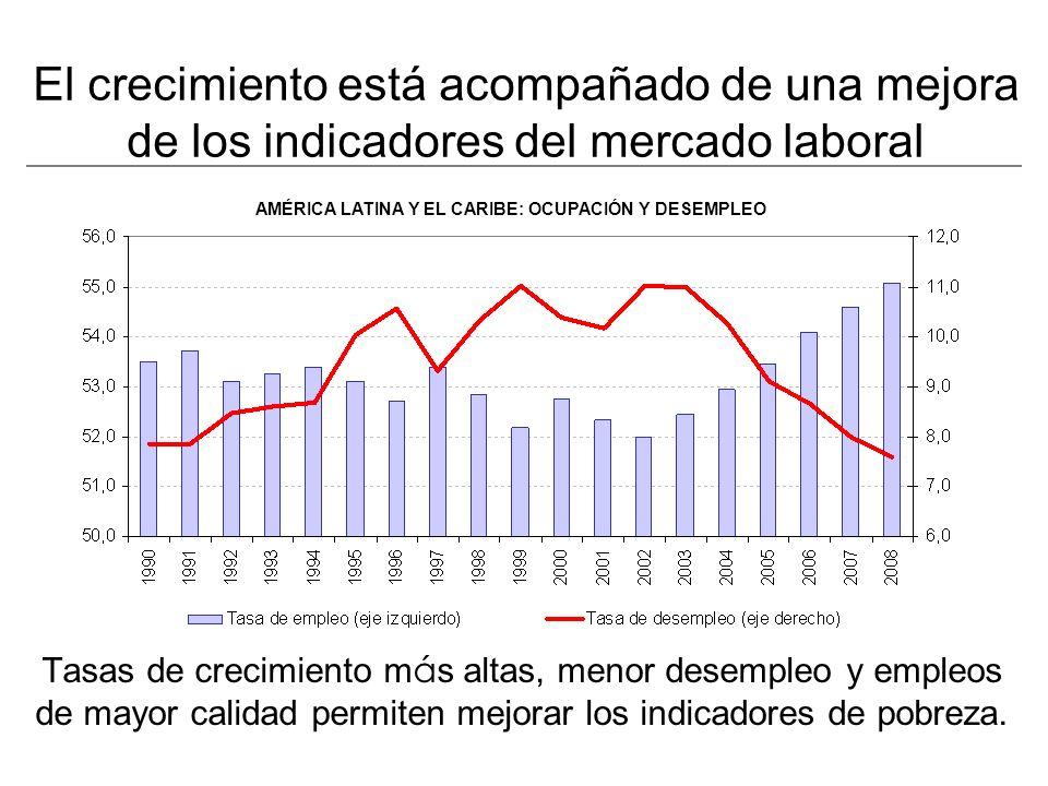 Tasas de crecimiento m á s altas, menor desempleo y empleos de mayor calidad permiten mejorar los indicadores de pobreza.