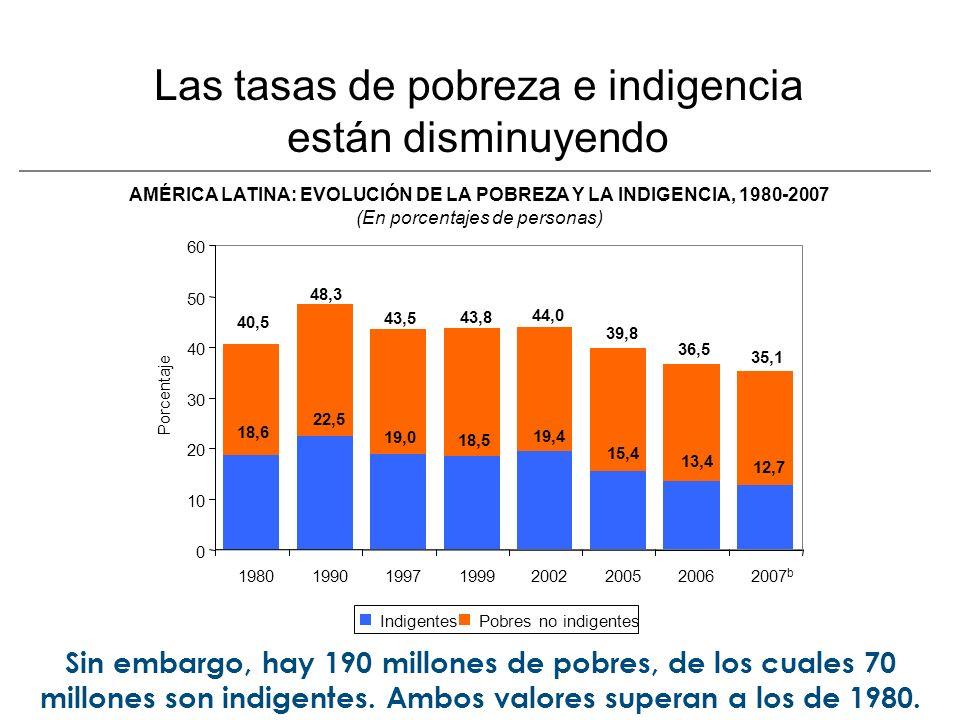 Las tasas de pobreza e indigencia están disminuyendo Sin embargo, hay 190 millones de pobres, de los cuales 70 millones son indigentes.