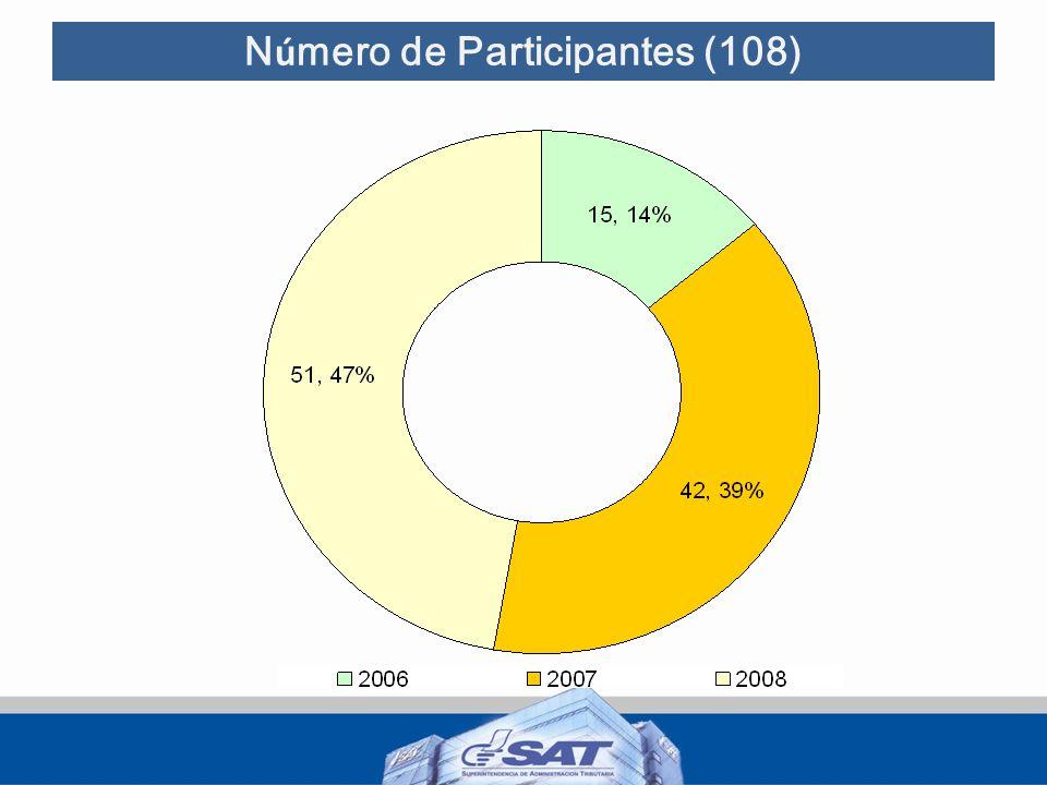 N ú mero de Participantes (108)