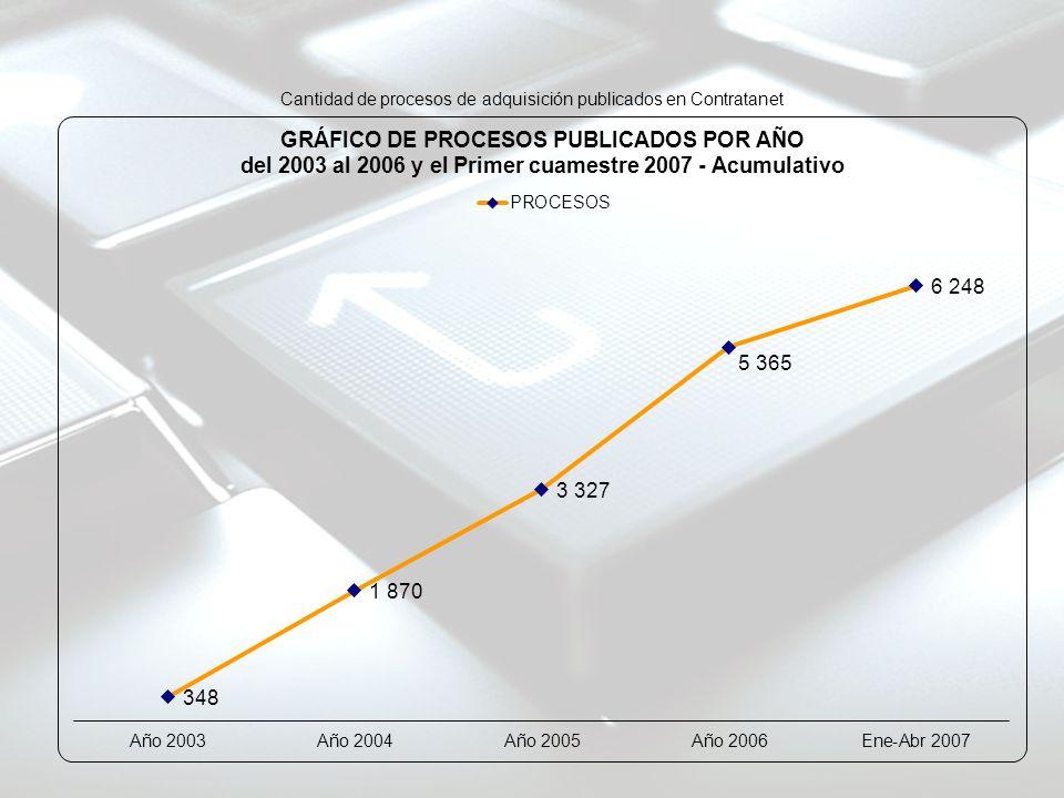 Cantidad de procesos de adquisición publicados en Contratanet