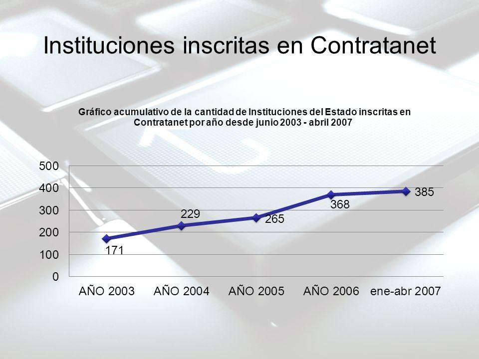 Instituciones inscritas en Contratanet