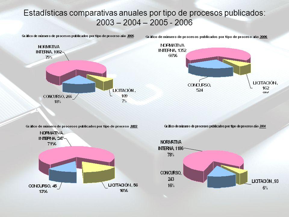 Estadísticas comparativas anuales por tipo de procesos publicados: 2003 – 2004 – 2005 - 2006