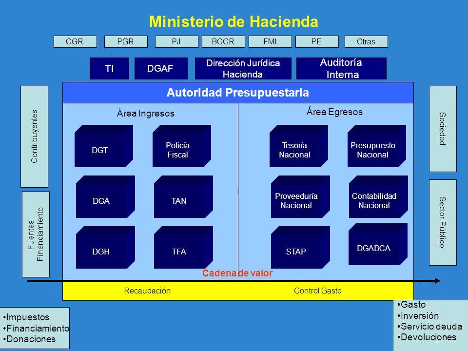 Recaudación Control Gasto I TI Dirección Jurídica Hacienda DGAF Auditoría Interna Área Ingresos Área Egresos DGT DGA DGH Policía Fiscal TAN TFA Tesorí