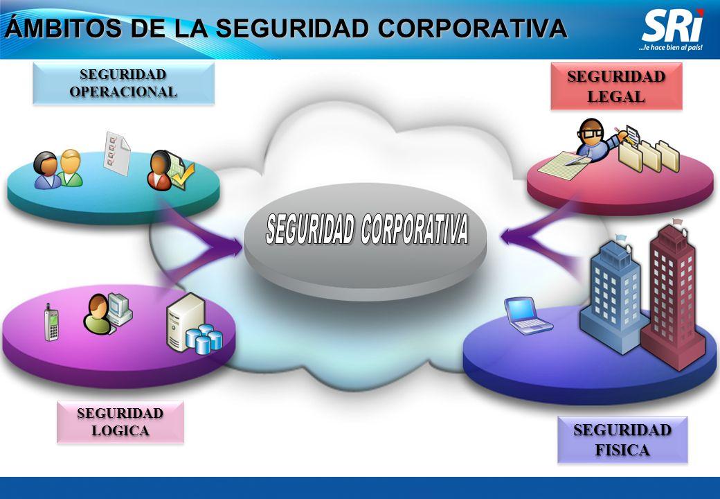 ENFOQUE DE SEGURIDAD CORPORATIVA Medidas Correctivas Medidas Preventivas Medidas Preventivas Exposición al Riesgo ACTIVOS AMENAZAS Y VULNERABILIDADES PROTECCIONPROTECCION INTEGRIDAD, CONFIDENCIALIDAD Y DISPONIBILIDAD DE LOS ACTIVOS / CONTINUIDAD DEL NEGOCIO