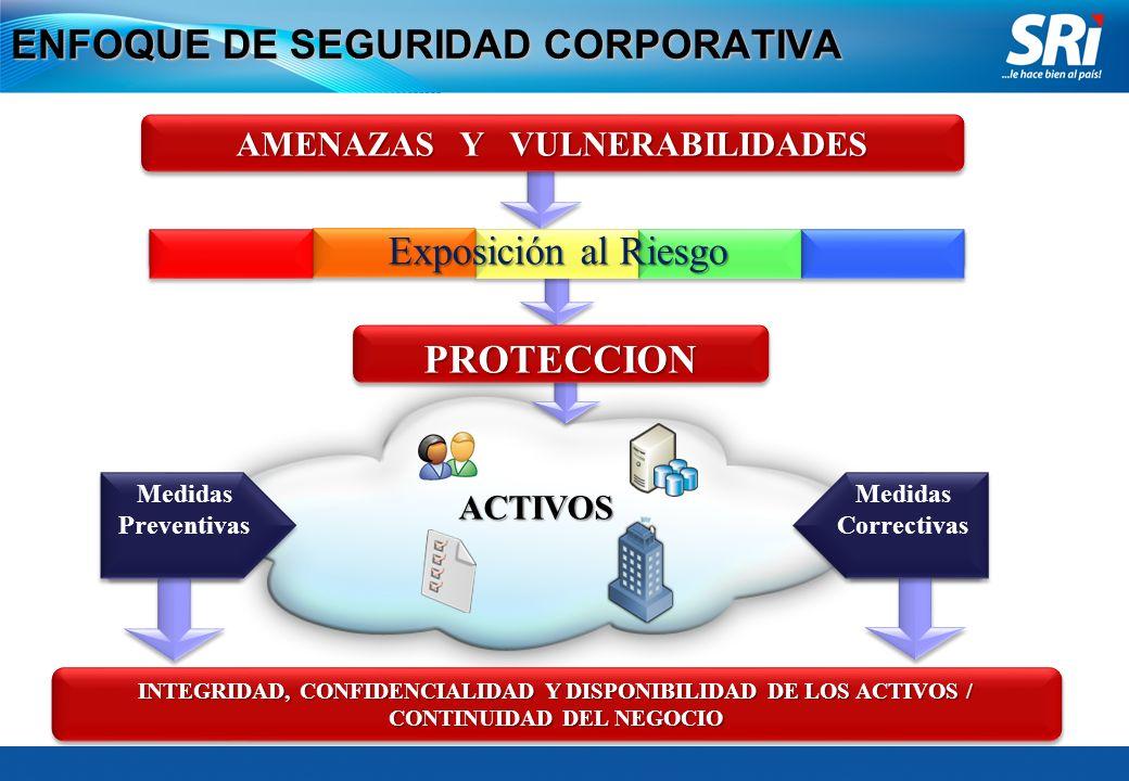 MODELO DE SEGURIDAD CORPORATIVA MEDICION, ANALISIS Y MEJORAMIENTO CONTINUO GARANTIZAR RAZONABLEMENTE LA INTEGRIDAD, CONFIDENCIALIDA D Y DISPONIBILIDAD Y DISPONIBILIDAD DE LOS ACTIVOS / ADMINISTRAR EL RIESGO OPERATIVO INTERNO GARANTIZAR RAZONABLEMENTE LA INTEGRIDAD, CONFIDENCIALIDA D Y DISPONIBILIDAD Y DISPONIBILIDAD DE LOS ACTIVOS / ADMINISTRAR EL RIESGO OPERATIVO INTERNO ADMINISTRACIÓN DE RIESGOS DEL NEGOCIO PREVENCIÓN Y MITIGACIÓN Cultura de Seguridad Cultura de Seguridad Planes de Seguridad Planes de Seguridad Políticas SEGURIDAD DE LAS PERSONAS SEGURIDAD DE BIENES E INSTALACIONES SEGURIDAD DE LA INFORMACIÓN Estándares de Seguridad Estándares de Seguridad CONTROLCONTROL Evaluación de Cumplimiento de Políticas y Procedimientos Evaluación de Cumplimiento de Políticas y Procedimientos Auditoría de Gestión Auditoría Forense Auditoria Informática Asesoría Auditoría de Gestión Auditoría Forense Auditoria Informática Asesoría COMPROMISO DE LA DIRECCIÓN