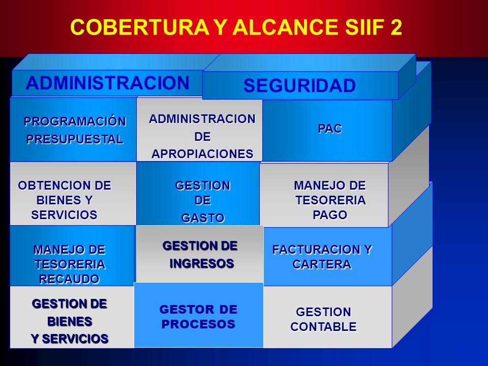 GESTION DE BIENES Y SERVICIOS GESTION CONTABLE PROGRAMACIÓNPRESUPUESTAL OBTENCION DE BIENES Y SERVICIOS ADMINISTRACIONDEAPROPIACIONES PAC GESTION DE G