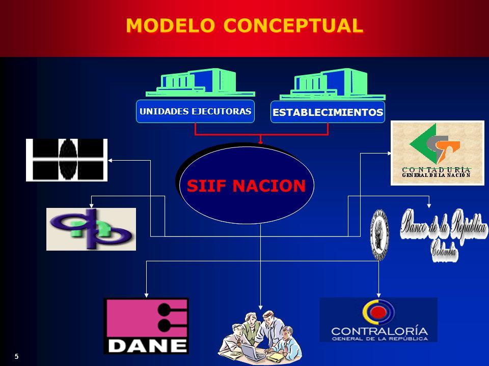 5 MODELO CONCEPTUAL CANALIZAR AGREGAR VALIDAR PUBLICAR CANALIZAR AGREGAR VALIDAR PUBLICAR UNIDADES EJECUTORAS ESTABLECIMIENTOS SIIF NACION
