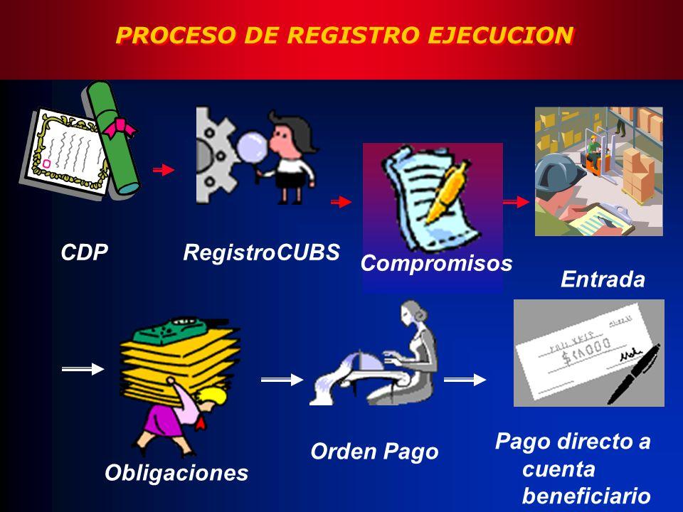 CDPRegistroCUBS Entrada Compromisos Obligaciones Orden Pago Pago directo a cuenta beneficiario PROCESO DE REGISTRO EJECUCION