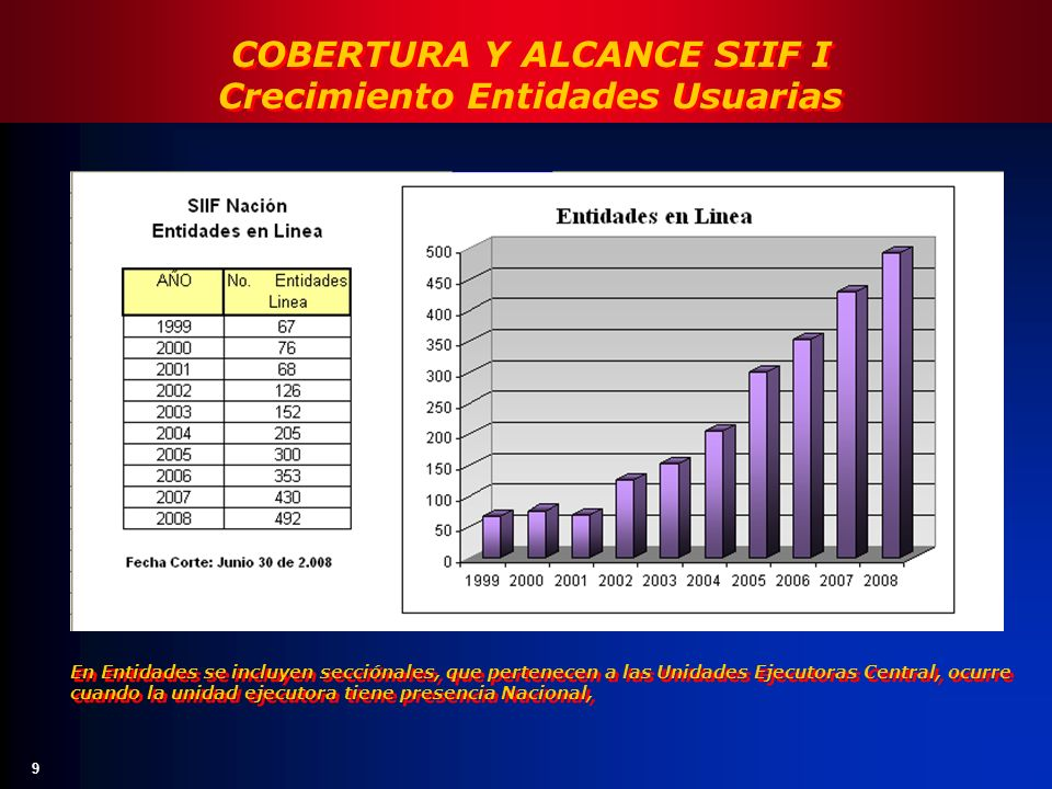 9 COBERTURA Y ALCANCE SIIF I Crecimiento Entidades Usuarias COBERTURA Y ALCANCE SIIF I Crecimiento Entidades Usuarias En Entidades se incluyen sección