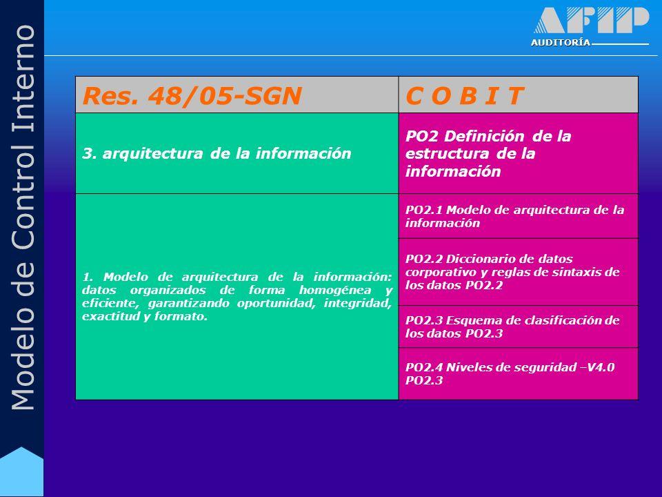 AUDITORÍA Modelo de Control Interno Res. 48/05-SGNC O B I T 3. arquitectura de la información PO2 Definición de la estructura de la información 1. Mod