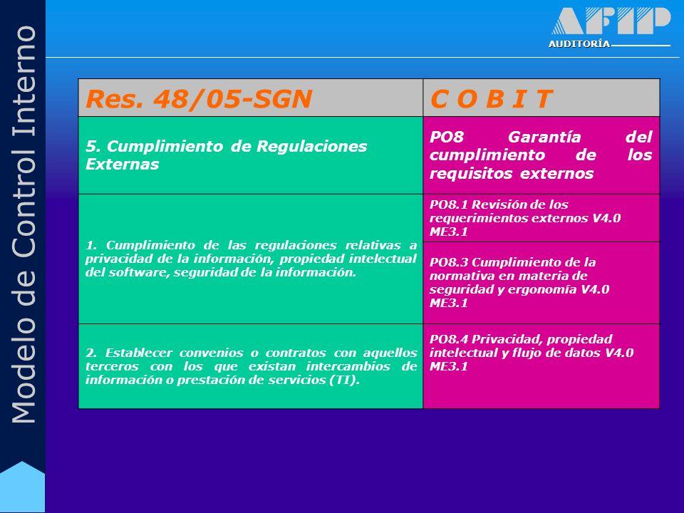 AUDITORÍA Modelo de Control Interno Res. 48/05-SGNC O B I T 5. Cumplimiento de Regulaciones Externas PO8 Garantía del cumplimiento de los requisitos e