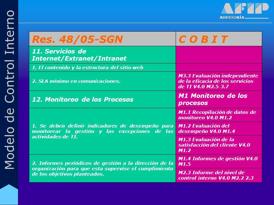 AUDITORÍA Modelo de Control Interno Res. 48/05-SGNC O B I T 11. Servicios de Internet/Extranet/Intranet 1. El contenido y la estructura del sitio web