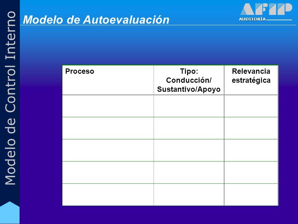 AUDITORÍA Modelo de Control Interno ProcesoTipo: Conducción/ Sustantivo/Apoyo Relevancia estratégica Modelo de Autoevaluación