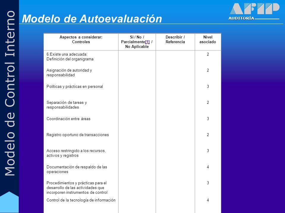 AUDITORÍA Modelo de Control Interno Aspectos a considerar: Controles Si / No / Parcialmente[1] / No Aplicable[1] Describir / Referencia Nivel asociado 6.Existe una adecuada: Definición del organigrama 2 Asignación de autoridad y responsabilidad 2 Políticas y prácticas en personal3 Separación de tareas y responsabilidades 2 Coordinación entre áreas3 Registro oportuno de transacciones2 Acceso restringido a los recursos, activos y registros 3 Documentación de respaldo de las operaciones 4 Procedimientos y prácticas para el desarrollo de las actividades que incorporen instrumentos de control 3 Control de la tecnología de información4 Modelo de Autoevaluación