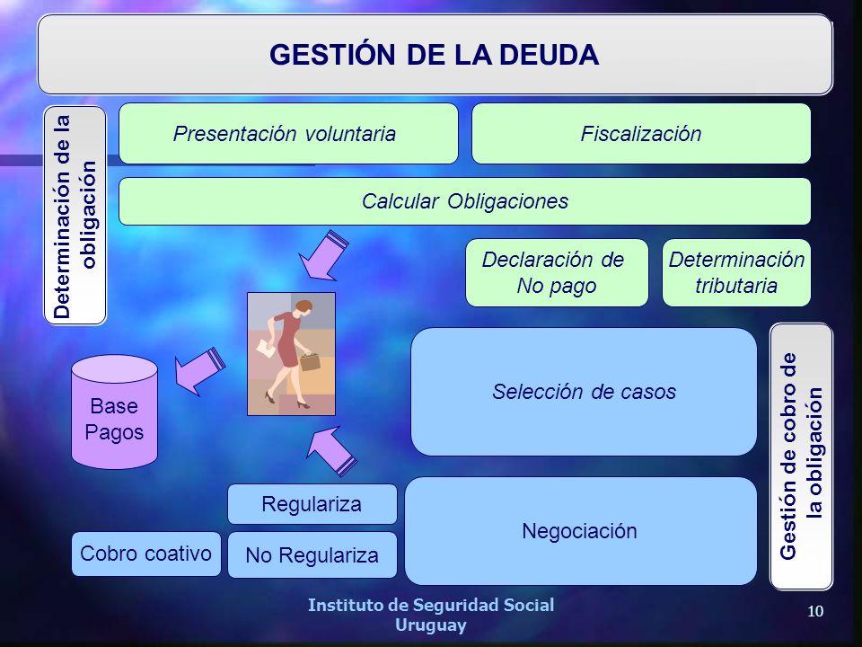 10 Instituto de Seguridad Social Uruguay GESTIÓN DE LA DEUDA Determinación de la obligación Gestión de cobro de la obligación Presentación voluntariaF