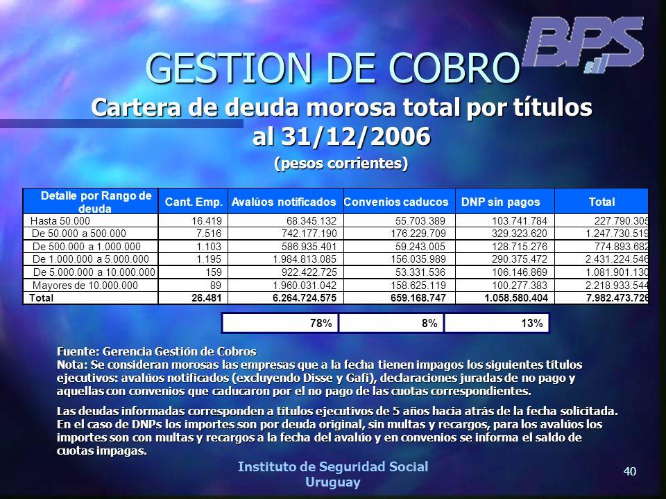 40 Instituto de Seguridad Social Uruguay GESTION DE COBRO Cartera de deuda morosa total por títulos al 31/12/2006 (pesos corrientes) Detalle por Rango
