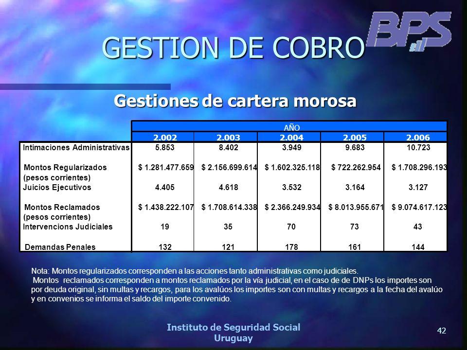 42 Instituto de Seguridad Social Uruguay GESTION DE COBRO Gestiones de cartera morosa Nota: Montos regularizados corresponden a las acciones tanto adm